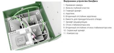 Устройство станции биологической очистки Биодека