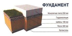 Как устроен каркасный дом: фундамент