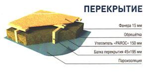 Как устроен каркасный дом: перекрытие