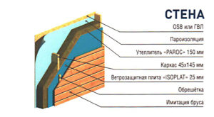 Как устроен каркасный дом: стена